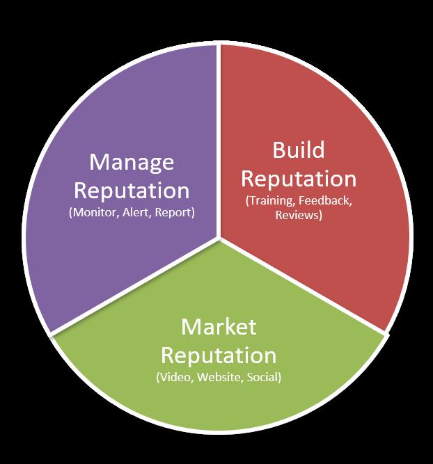 Reputation Marketing 3 Step Strategy
